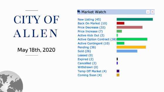 City of Allen Stats May 18th 2020 Kelly Pearson Lynda Roundtree $69 631 LUXE Keller Williams Texas Luxury McKinney Plano Frisco Parker Fairview