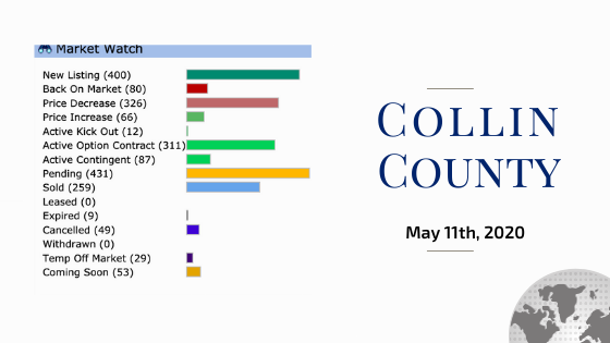 Collin County Stats May 11th 2020 Kelly Pearson Lynda Roundtree Texas Home Sellers Buyers Call 469 631 LUXE Keller Williams Realty