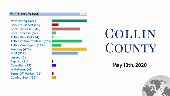 City of Collin Stats May 18th 2020 Kelly Pearson Lynda Roundtree $69 631 LUXE Keller Williams Texas Luxury McKinney Plano Frisco Parker Fairview